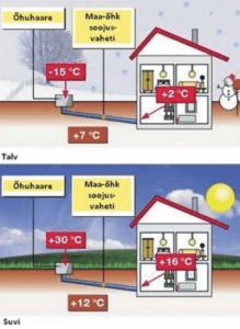 Passiivmaja ventilatsioon