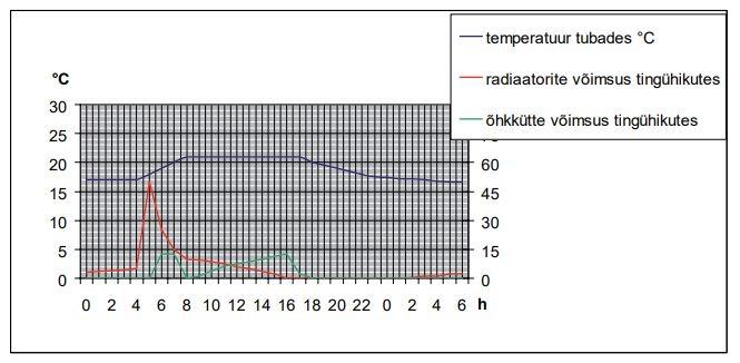 kütte- ja ventilatsioonisüsteemide ajakohastamine perioodiliselt kasutatavates hoonetes