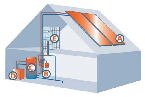 Päikeseküttesüsteem aitab eramu küttekulu kokku hoida