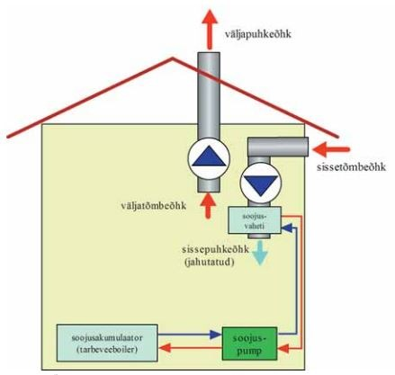 Ventilatsioonisüsteemide optimeerimisest