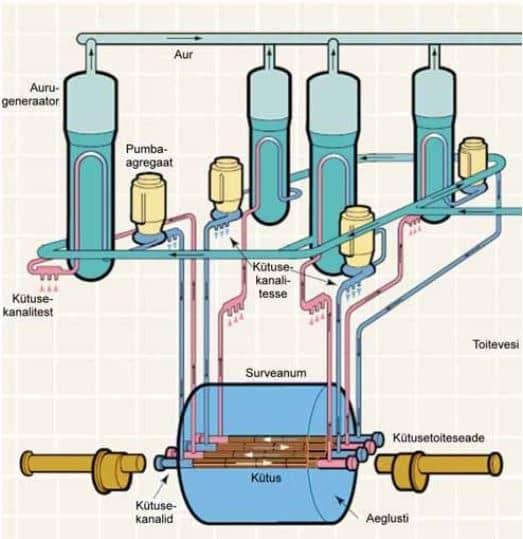 Reaktori CANDU6 tehnoloogiaskeem