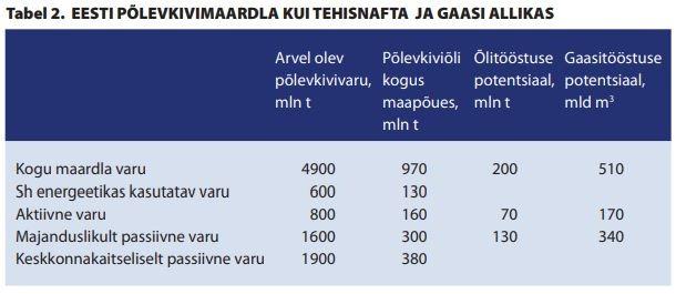 Eesti oma nafta ja gaasi allikas