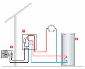 Passiivmajade küttesüsteemid