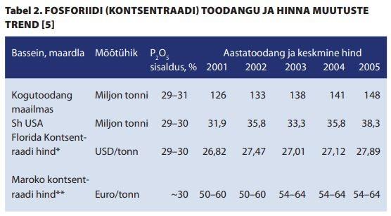 Fosforiit, fosforiidi kaevandamine ja uuringud Eestis