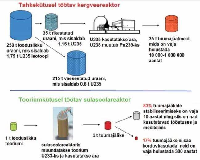 Tuumaenergia. Kas Eestile on vaja tuumajaama?