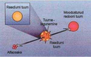 radoonist ja selle määramise meetodist