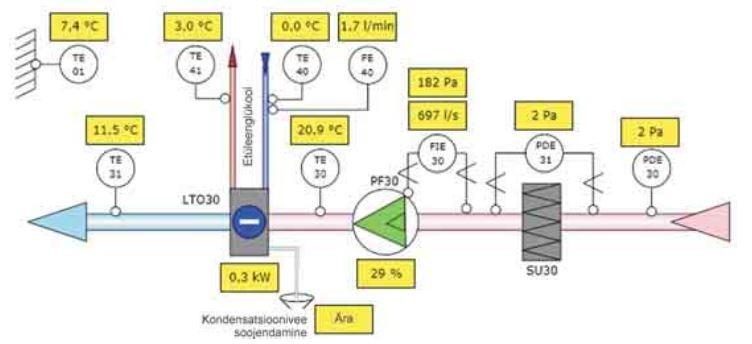 soojustagastusega ventilatsioonisüsteem