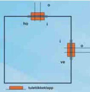 ventilatsioonisüsteemi tuleohutusstandardid