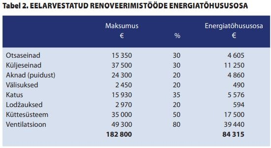 Kuidas arvutada energiatõhusa renoveerimise tasuvust
