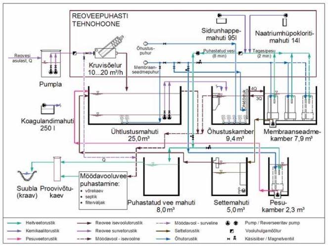 Membraantehnoloogial põhinevad reoveepuhastid