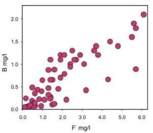 Siluri-ordoviitsiumi veeladestu fluoriidide ja boori geoloogilised allikad