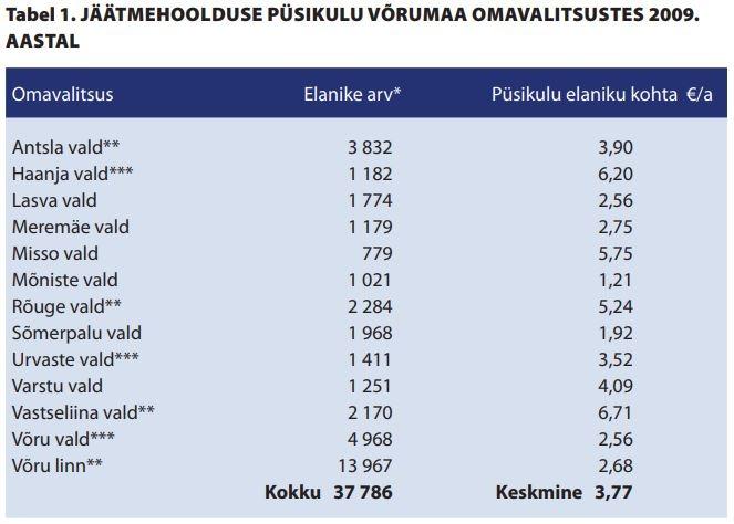 JÄÄTMEHOOLDUSE PÜSIKULU VÕRUMAA OMAVALITSUSTES 2009. AASTAL