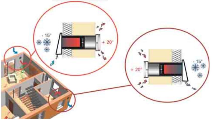 Ruumipõhised regeneratiivse soojustagastiga ventilatsiooniseadmed