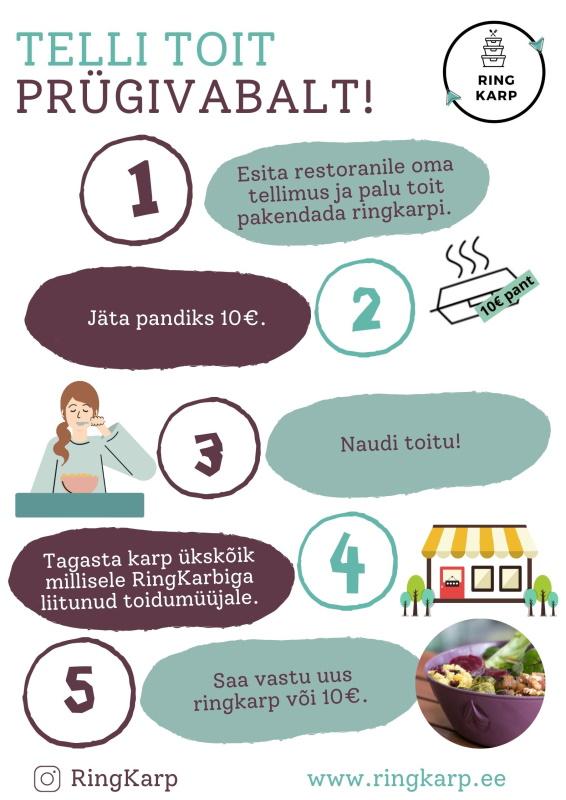 Ringkarbi teenus võimaldab toitu müüa ja kaasa osta prügivabalt